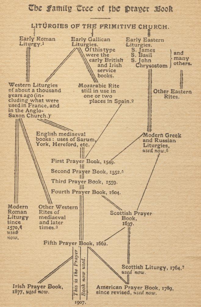 Book of Common Prayer (1979)